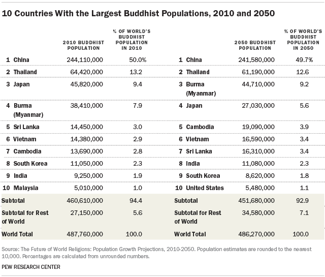 10 Countries With the Largest Buddhist Populations, 2010 and 2050